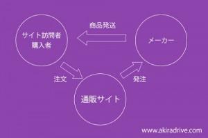 ドロップシップ(メーカー直送)の図
