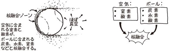 核融合ゾーン 空気に含まれる窒素と酸素が、ボールに含まれる炭素、窒素、水素と核融合する
