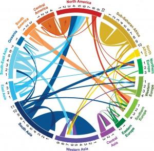 国際移民の図