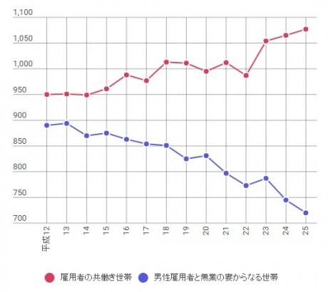 日本の共働き世帯数の推移(万世帯)