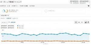中村あきらの「AKIRA DIRVE」検索結果との比較