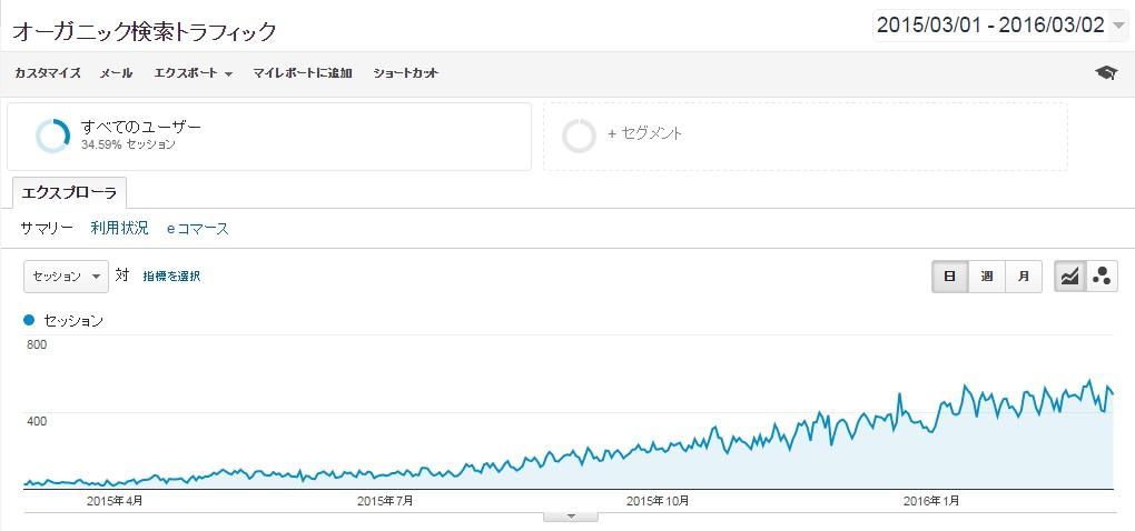 AKIRA DRIVEの検索流入の推移
