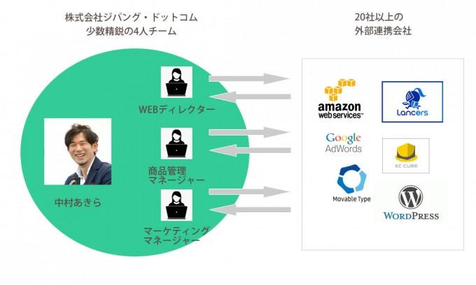 ジパング・ドットコムチーム図