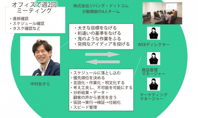 中村あきらとチームの関係