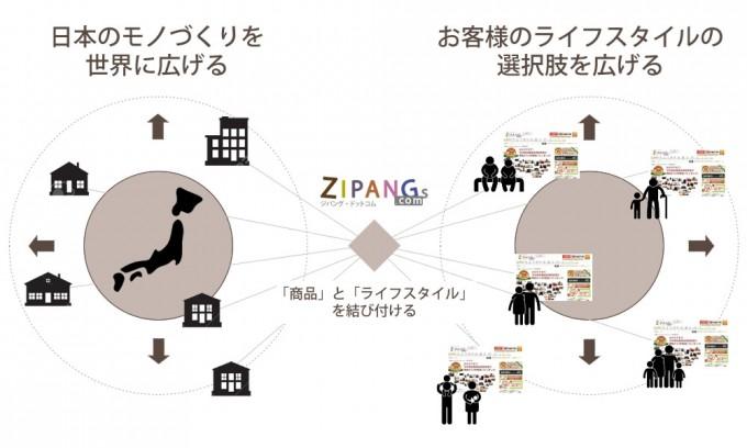 ジパング・ドットコムは「商品」と「ライフスタイル」を結びつける