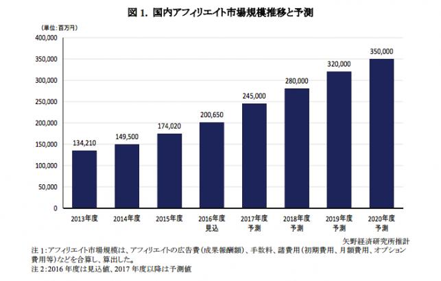 矢野経済研究所アフィリエイト広告の市場規模