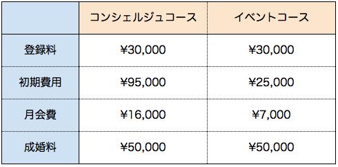 11.PAコース別料金