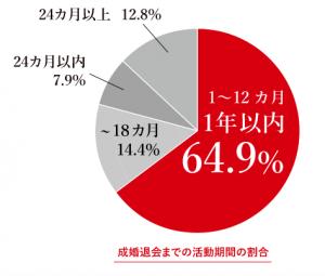 12.PA成婚退会率