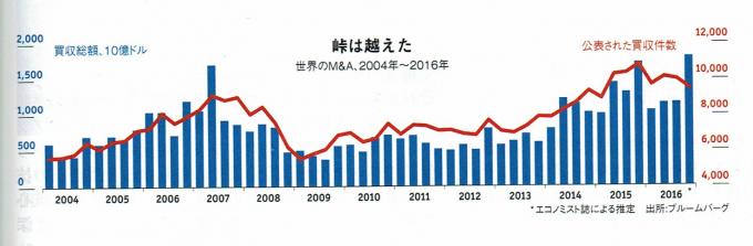 2017年のウェブサイト売買(M&A)市場規模4