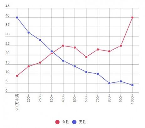 年収別の生涯未婚率(%)
