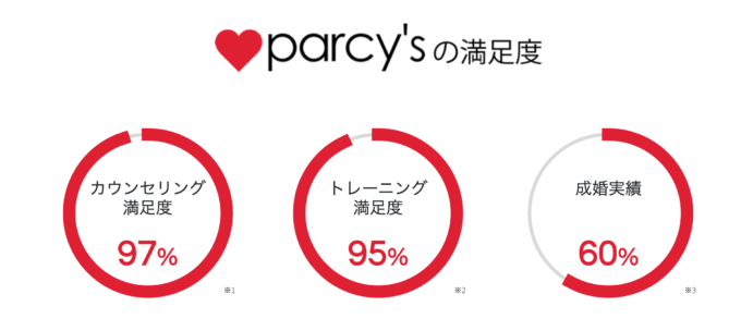 parcy'sの満足度
